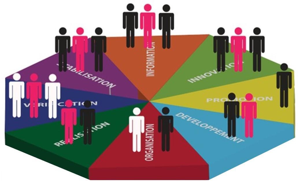 LEONARDO3.4.5 Profilage des individus et des équipes