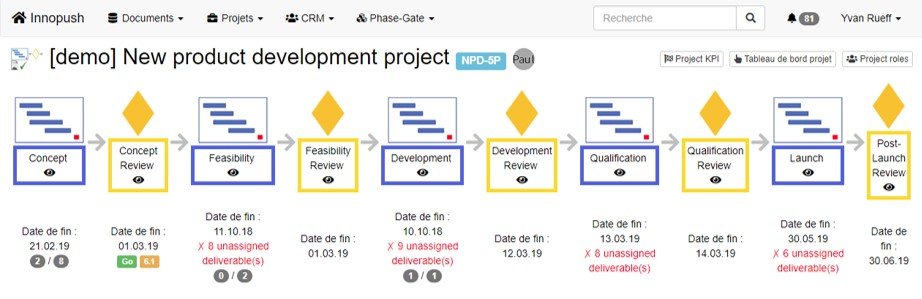 PHASE-GATE Project Management TOOL